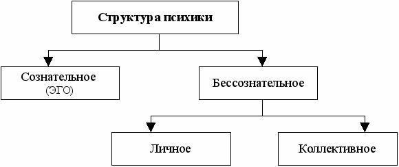 структуры,