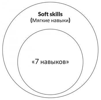 Семь навыков развития ребенка